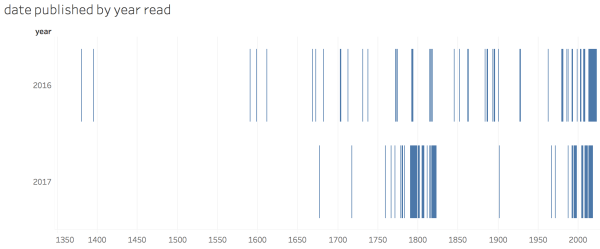the graphs shows two rows of data, for publication dates of books read in 2016 and 2017. The 2016 books are present from 1380 to 2016 with few clusters. The 2017 books cluster only at 1770-1800 and the present day.