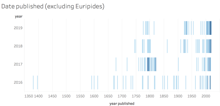 Date published (excluding Euripides)